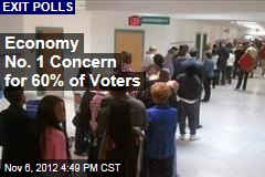 Economy No. 1 Concern for 60% of Voters