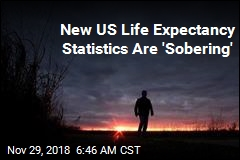 US Life Expectancy Down for Third Year in a Row