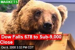 Dow Falls 678 to Sub-9,000 Close