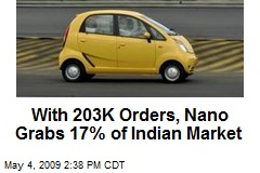 With 203K Orders, Nano Grabs 17% of Indian Market