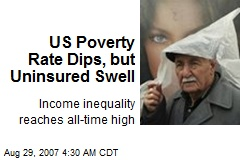 US Poverty Rate Dips, but Uninsured Swell