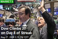Dow Climbs 37 on Day 8 of Streak
