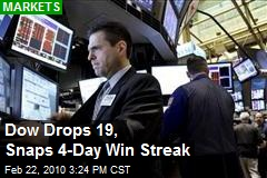 Dow Drops 19, Snaps 4-Day Win Streak