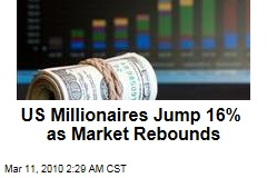 US Millionaires Jump 16% as Market Rebounds