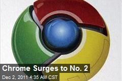 Chrome Surges to No. 2