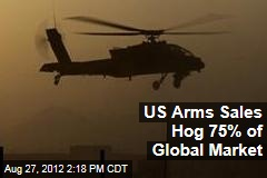 US Arms Sales Hog 75% of Global Market