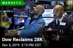 Dow Reclaims 28K