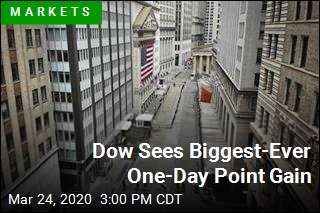 Dow Sees Biggest-Ever One-Day Point Gain