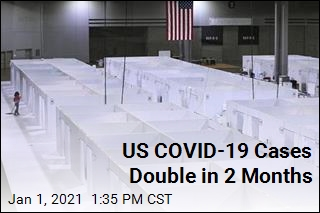 US COVID-19 Cases Double in 2 Months