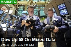 Dow Up 58 On Mixed Data